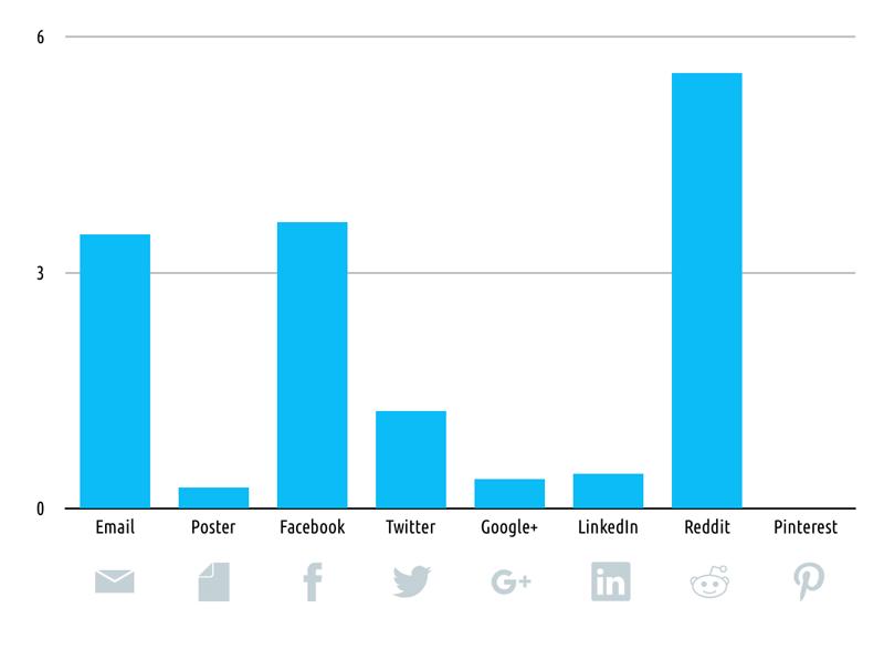 Comparison of average participants per promotion promotion tool graph