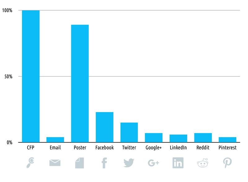 Comparison of CfP promotion tools usage graph