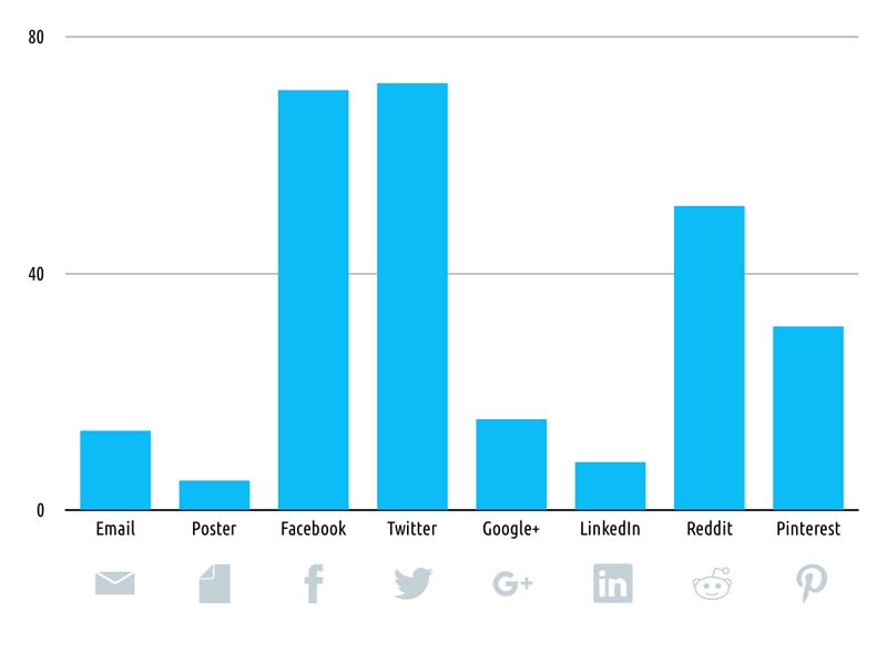 Comparison of average views per promotion promotion tool graph
